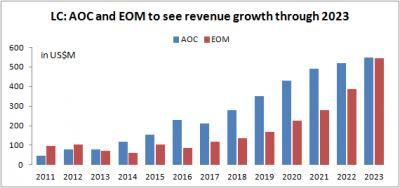 LC:2023年全球AOC和EOM市场将达10.9亿美元