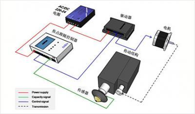 光纤激光器在传感和医疗领域取得重大进展